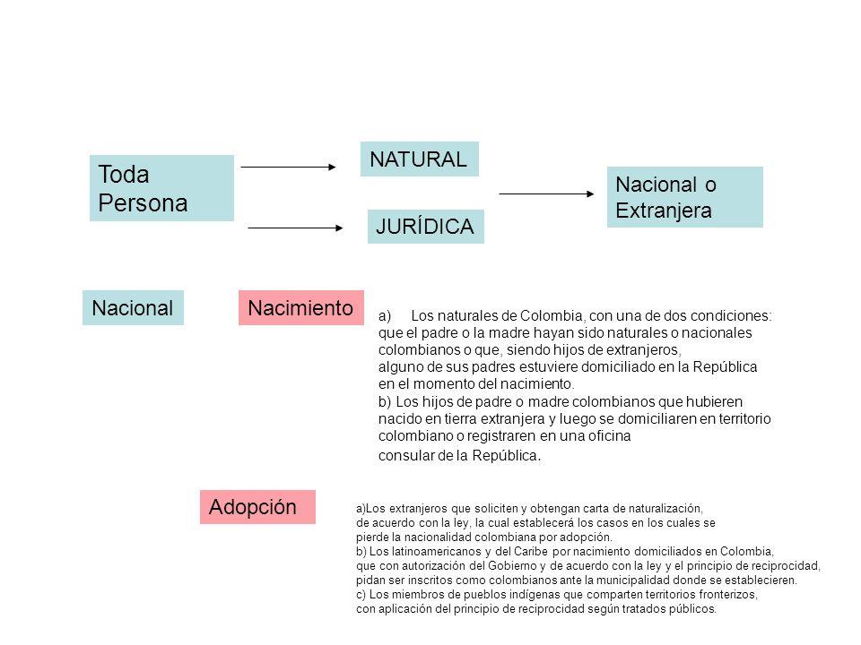 Toda Persona NATURAL Nacional o Extranjera JURÍDICA Nacional