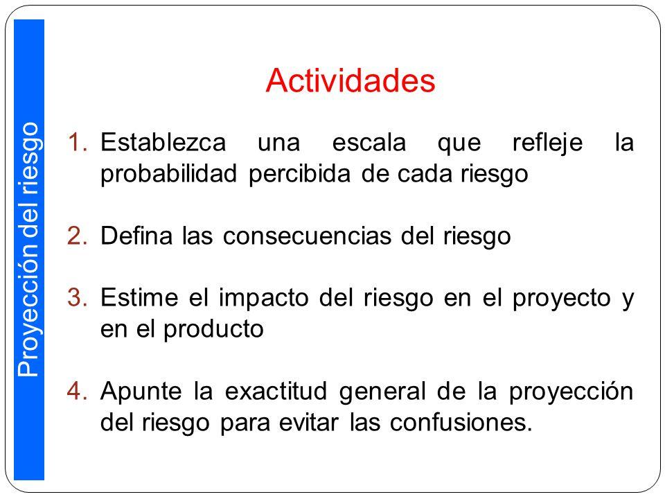 Actividades Proyección del riesgo