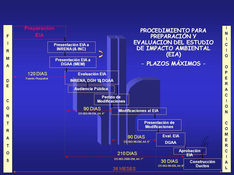 F I. R. M. A. DE. C. O. N. T. S. Preparación. EIA. PROCEDIMIENTO PARA PREPARACIÓN Y EVALUACION DEL ESTUDIO DE IMPACTO AMBIENTAL (EIA)