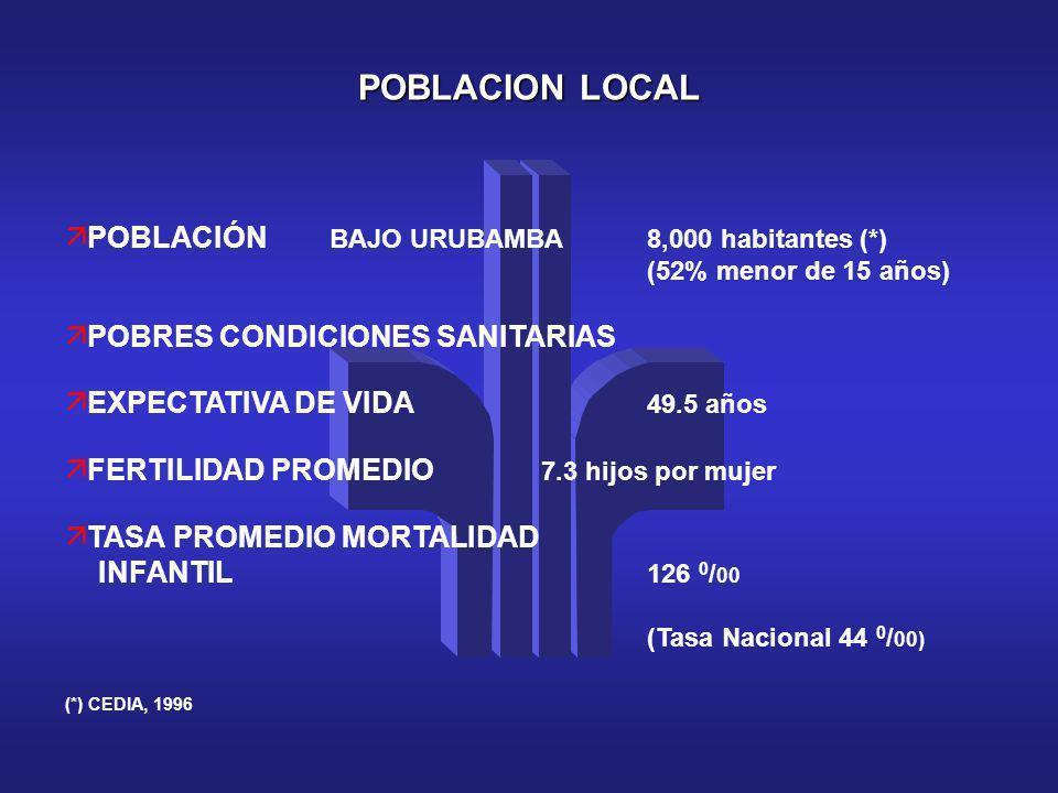 POBLACION LOCAL POBLACIÓN BAJO URUBAMBA 8,000 habitantes (*)
