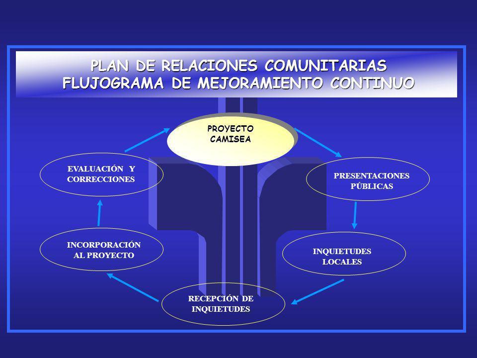PLAN DE RELACIONES COMUNITARIAS FLUJOGRAMA DE MEJORAMIENTO CONTINUO