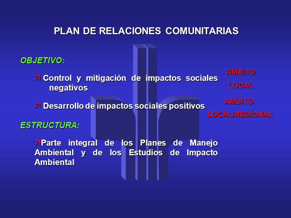 PLAN DE RELACIONES COMUNITARIAS
