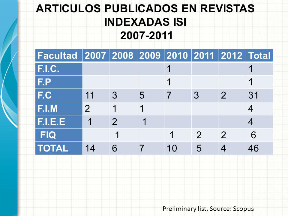 ARTICULOS PUBLICADOS EN REVISTAS INDEXADAS ISI