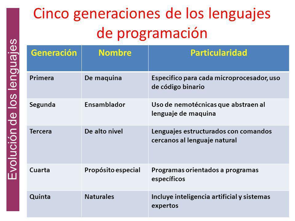 Cinco generaciones de los lenguajes de programación