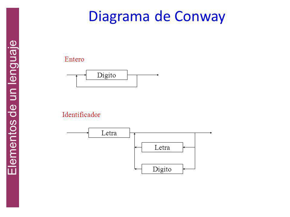 Elementos de un lenguaje