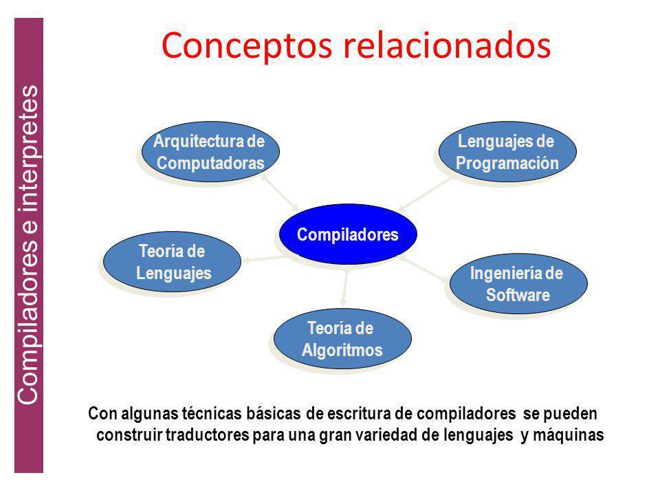 Conceptos relacionados