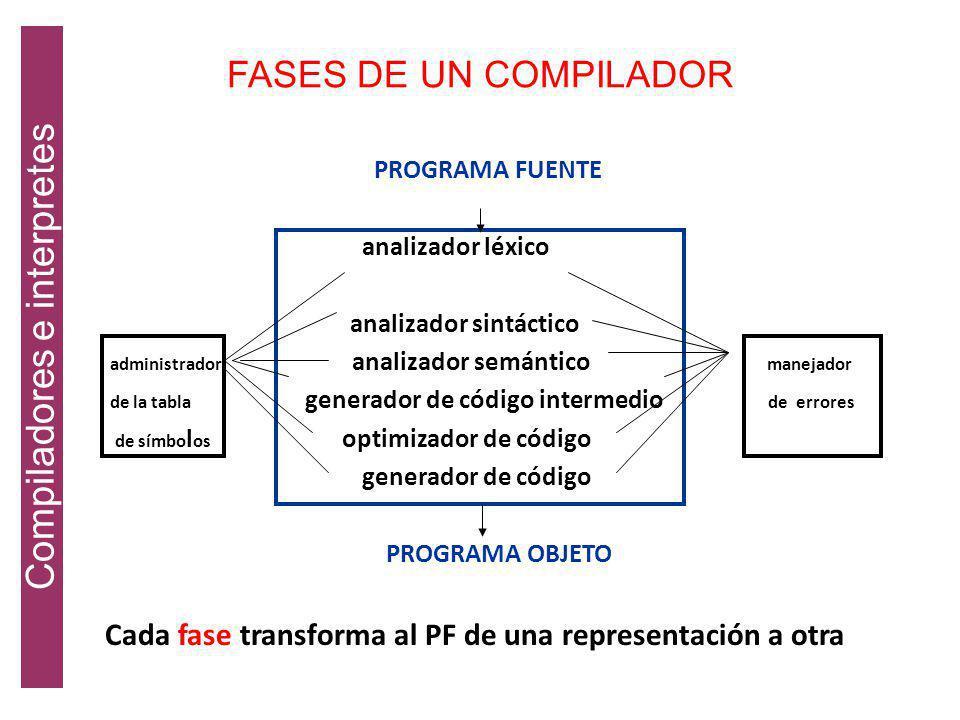 Cada fase transforma al PF de una representación a otra