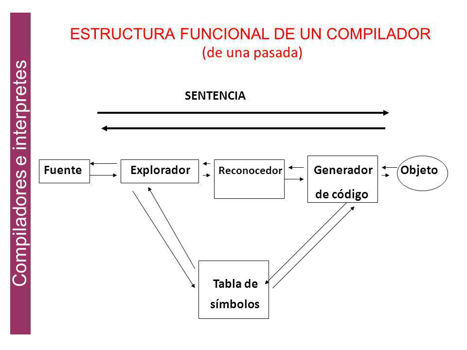 ESTRUCTURA FUNCIONAL DE UN COMPILADOR (de una pasada)