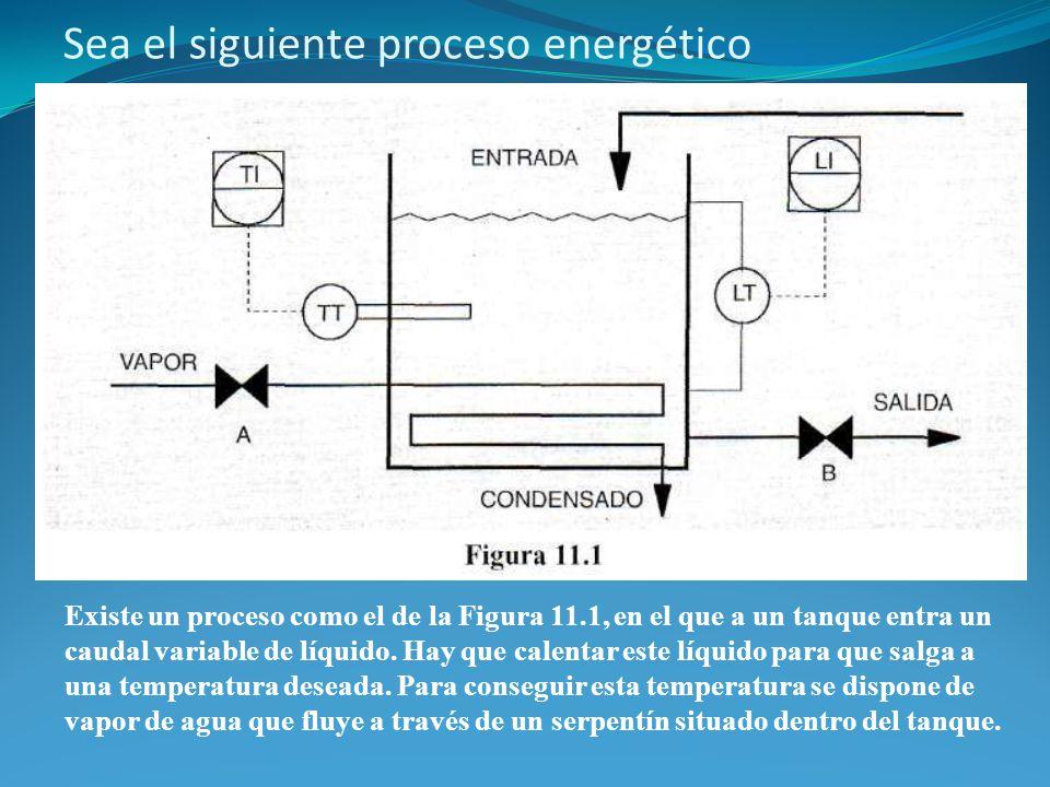 Sea el siguiente proceso energético