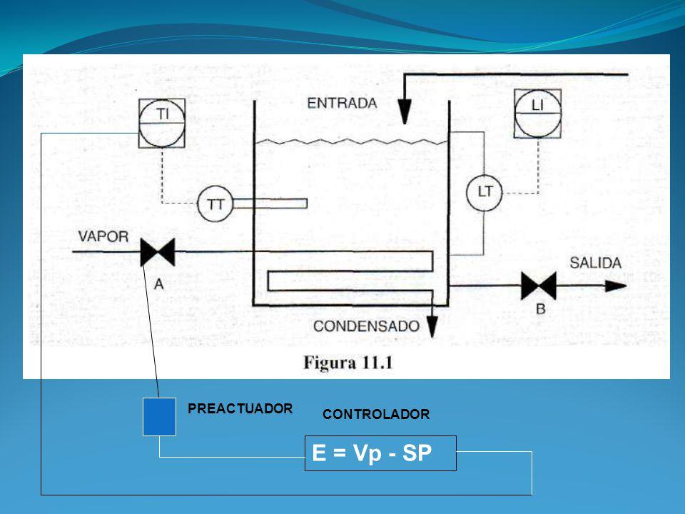 PREACTUADOR CONTROLADOR E = Vp - SP