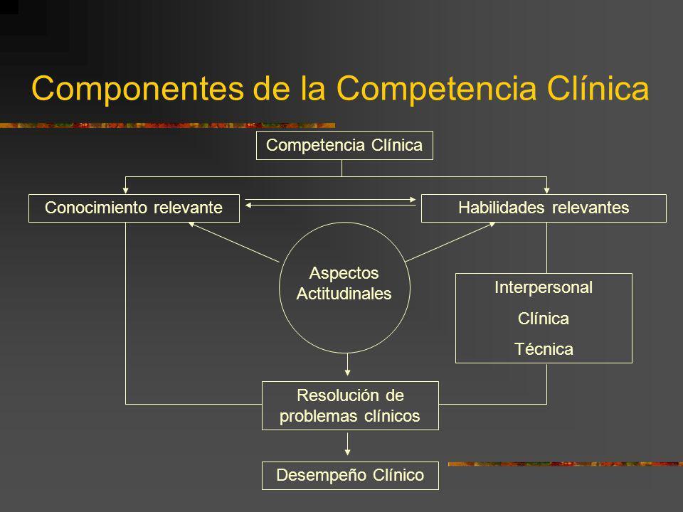 Componentes de la Competencia Clínica