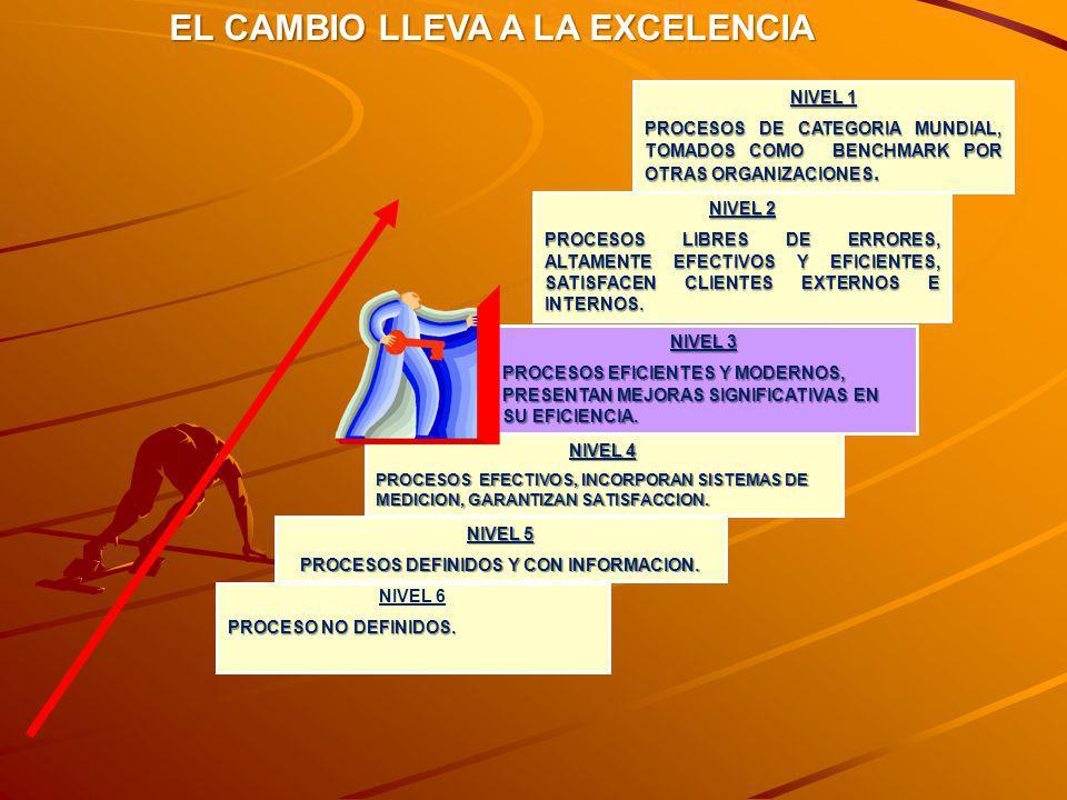 PROCESOS DEFINIDOS Y CON INFORMACION.