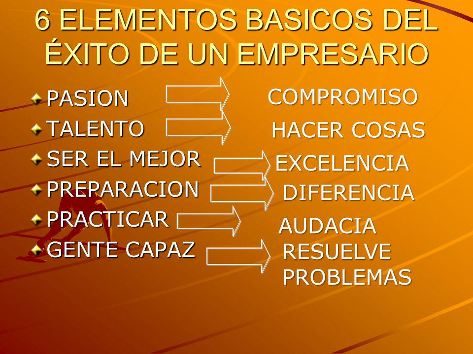 6 ELEMENTOS BASICOS DEL ÉXITO DE UN EMPRESARIO