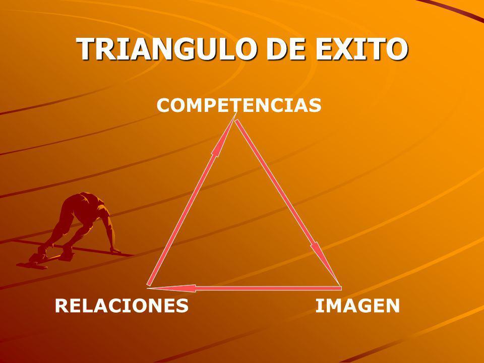 TRIANGULO DE EXITO COMPETENCIAS RELACIONES IMAGEN