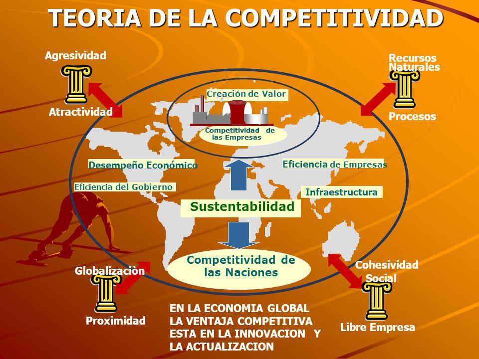 TEORIA DE LA COMPETITIVIDAD