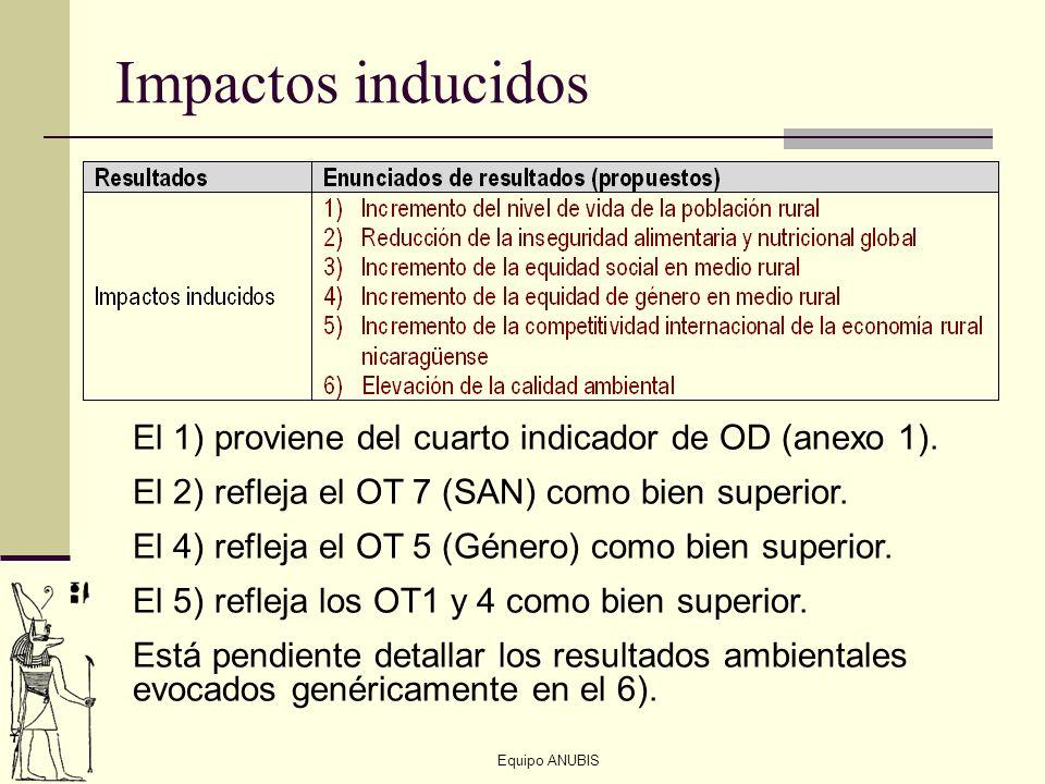 Impactos inducidosEl 1) proviene del cuarto indicador de OD (anexo 1). El 2) refleja el OT 7 (SAN) como bien superior.