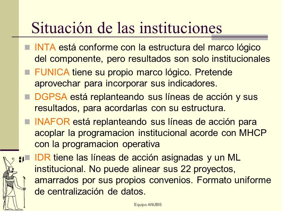 Situación de las instituciones