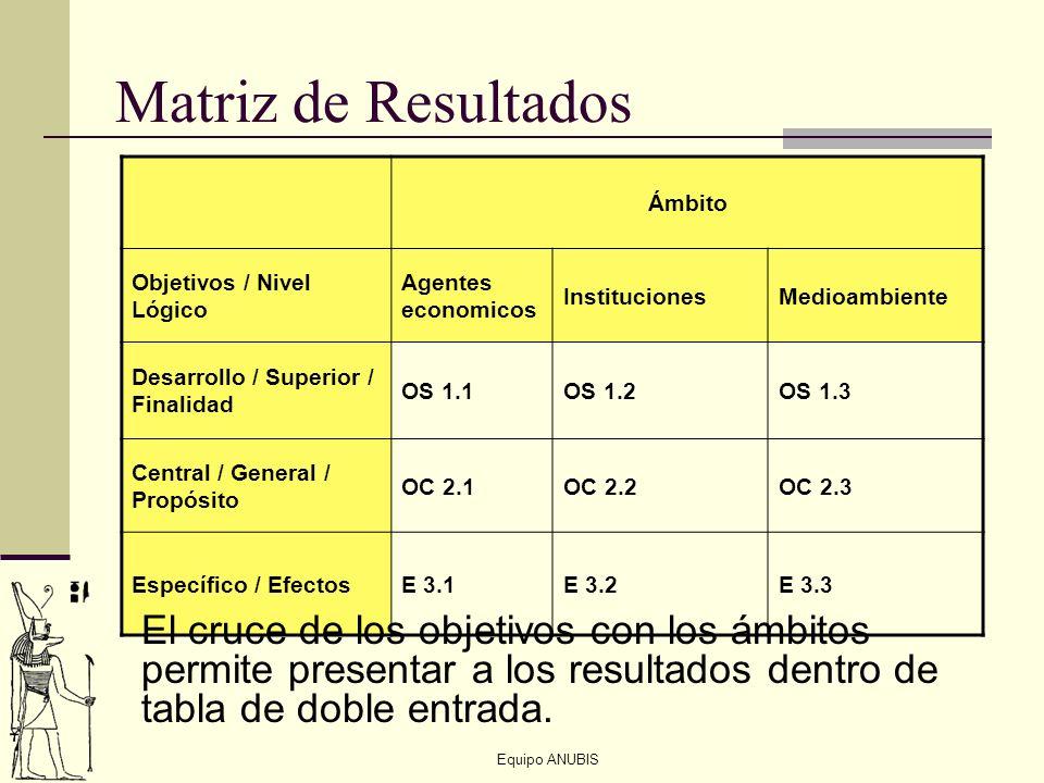 Matriz de Resultados Ámbito. Objetivos / Nivel Lógico. Agentes economicos. Instituciones. Medioambiente.