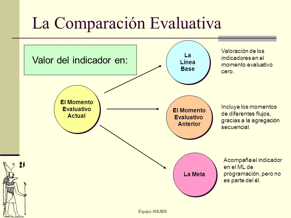 La Comparación Evaluativa