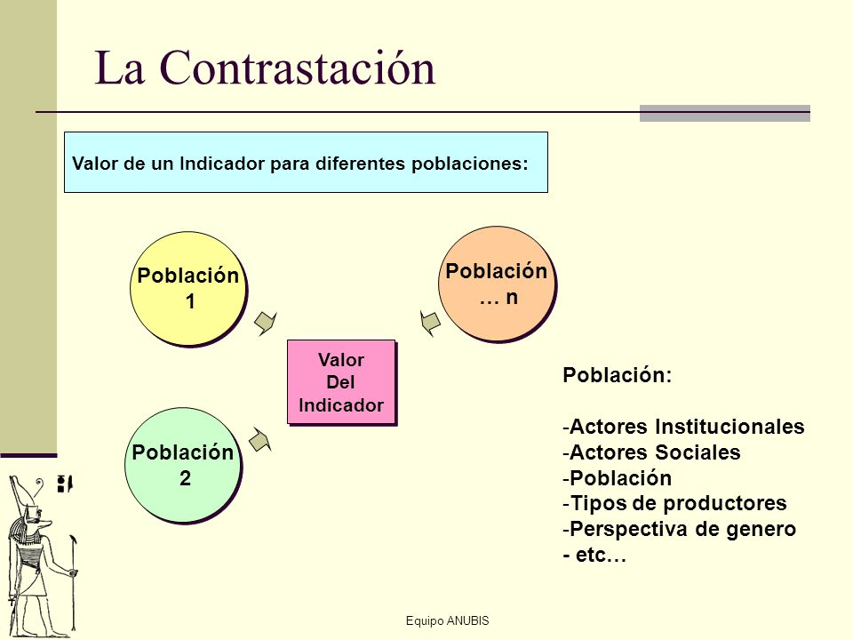 La Contrastación Población … n 1 Población: Actores Institucionales