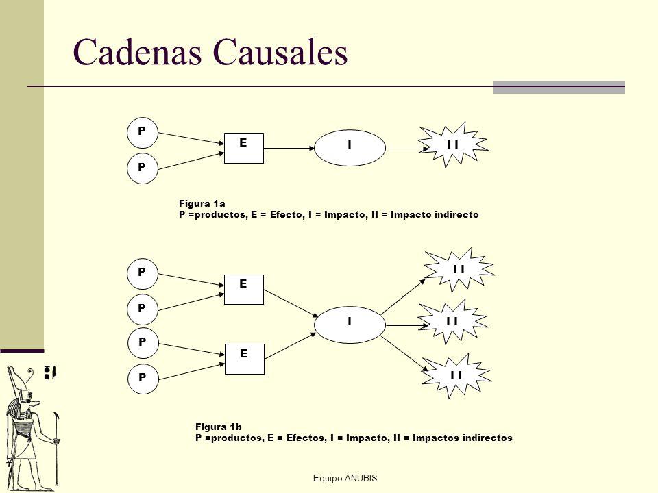 Cadenas Causales P I I E I P E I I I Figura 1a