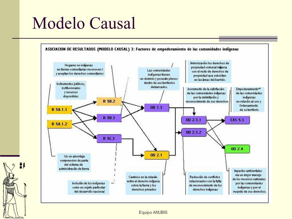 Modelo Causal
