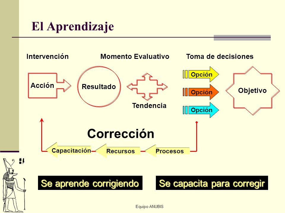 El Aprendizaje Corrección Se aprende corrigiendo