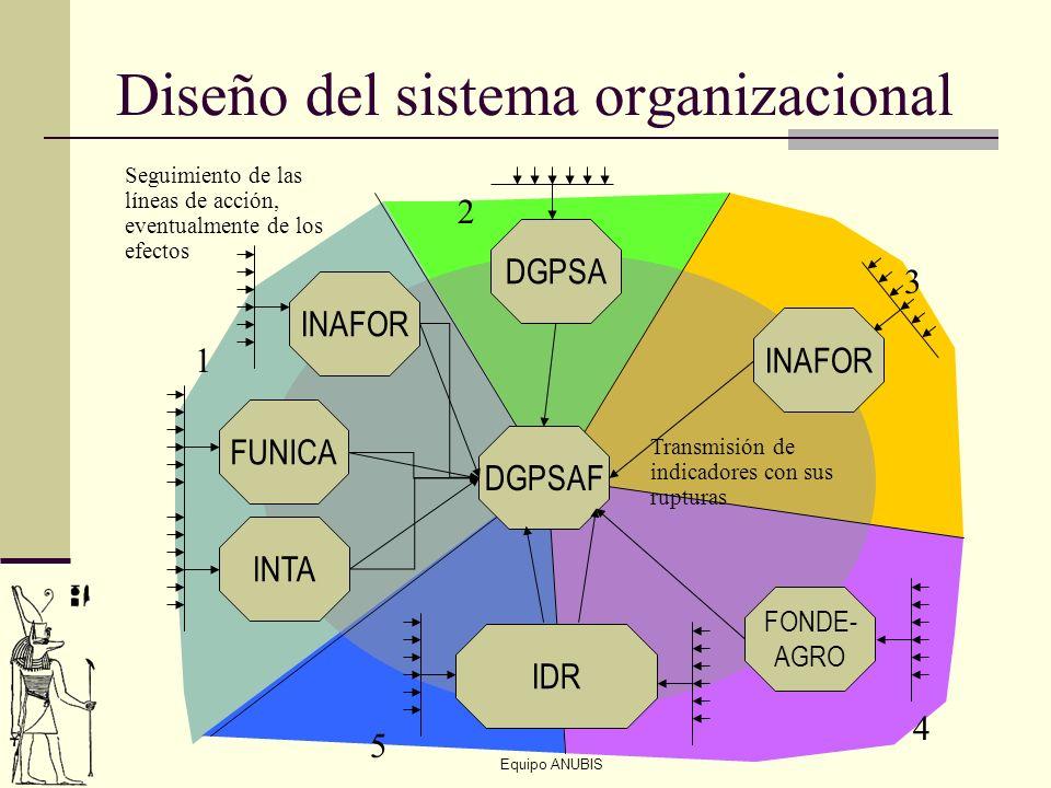 Diseño del sistema organizacional