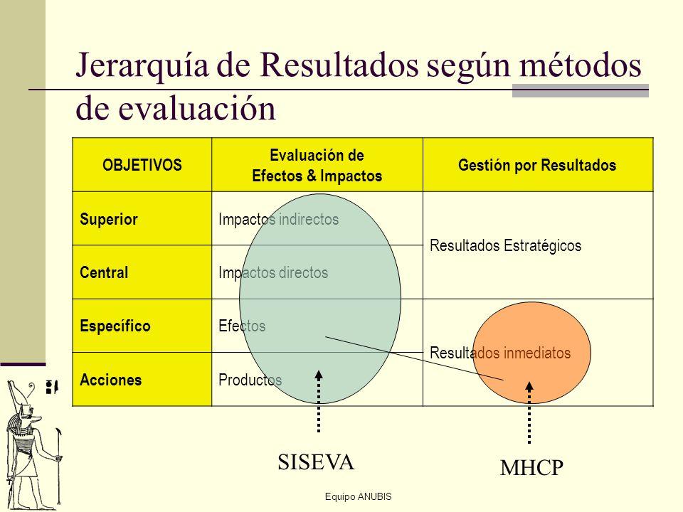 Jerarquía de Resultados según métodos de evaluación