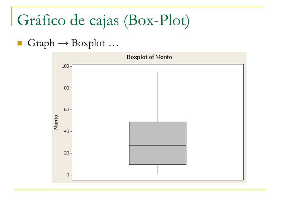 Gráfico de cajas (Box-Plot)