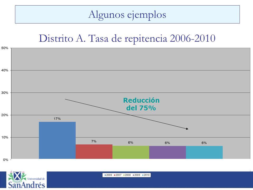 Distrito A. Tasa de repitencia 2006-2010