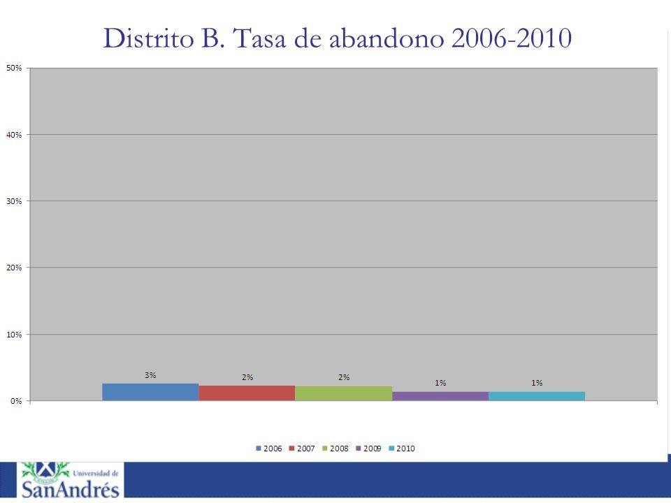 Distrito B. Tasa de abandono 2006-2010