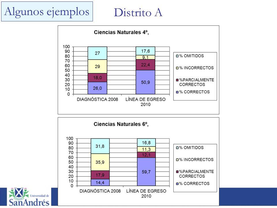 Algunos ejemplos Distrito A