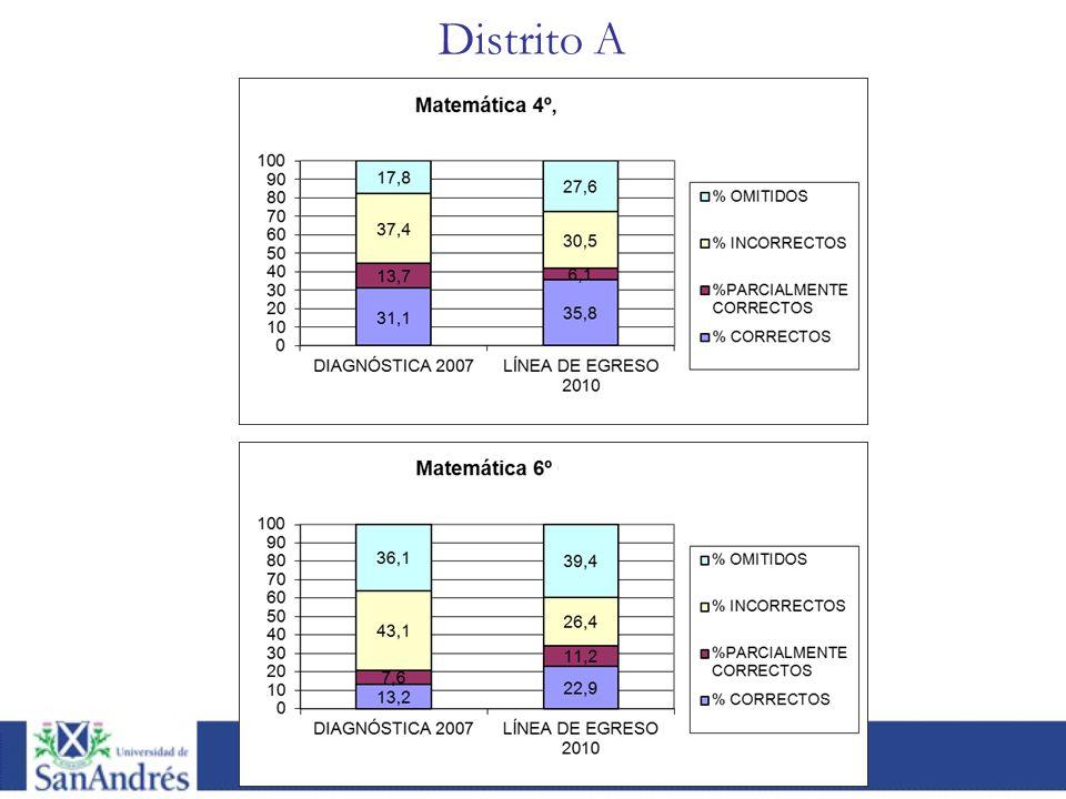 Distrito A