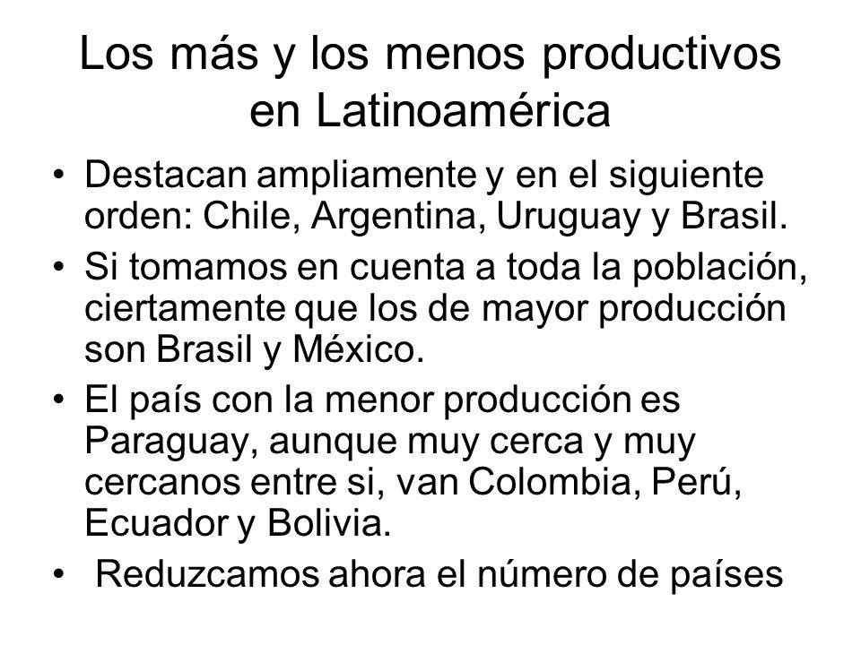 Los más y los menos productivos en Latinoamérica