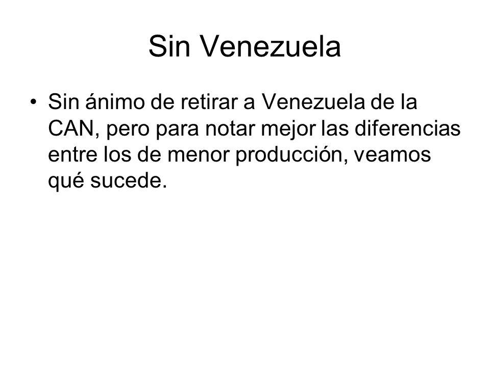 Sin Venezuela Sin ánimo de retirar a Venezuela de la CAN, pero para notar mejor las diferencias entre los de menor producción, veamos qué sucede.