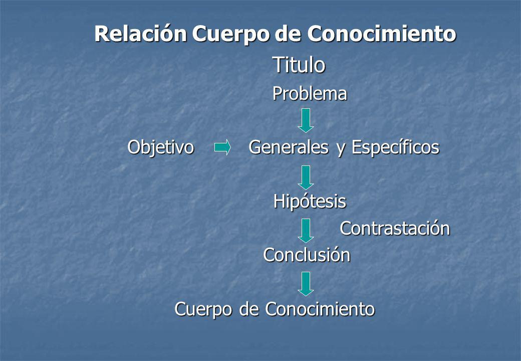 Relación Cuerpo de Conocimiento