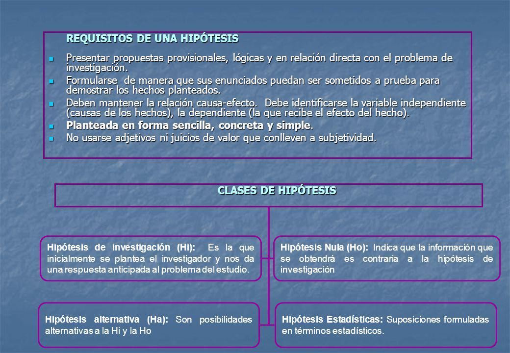 REQUISITOS DE UNA HIPÓTESIS