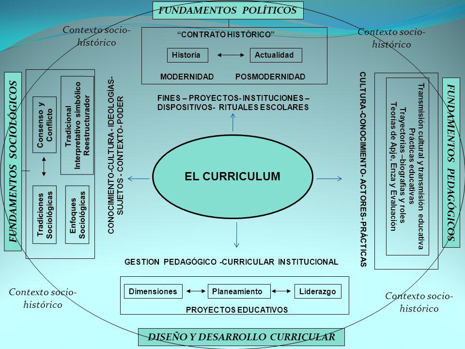 EL CURRICULUM FUNDAMENTOS POLÍTICOS Contexto socio- Contexto socio-