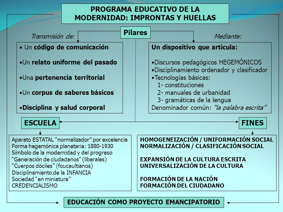 PROGRAMA EDUCATIVO DE LA MODERNIDAD: IMPRONTAS Y HUELLAS