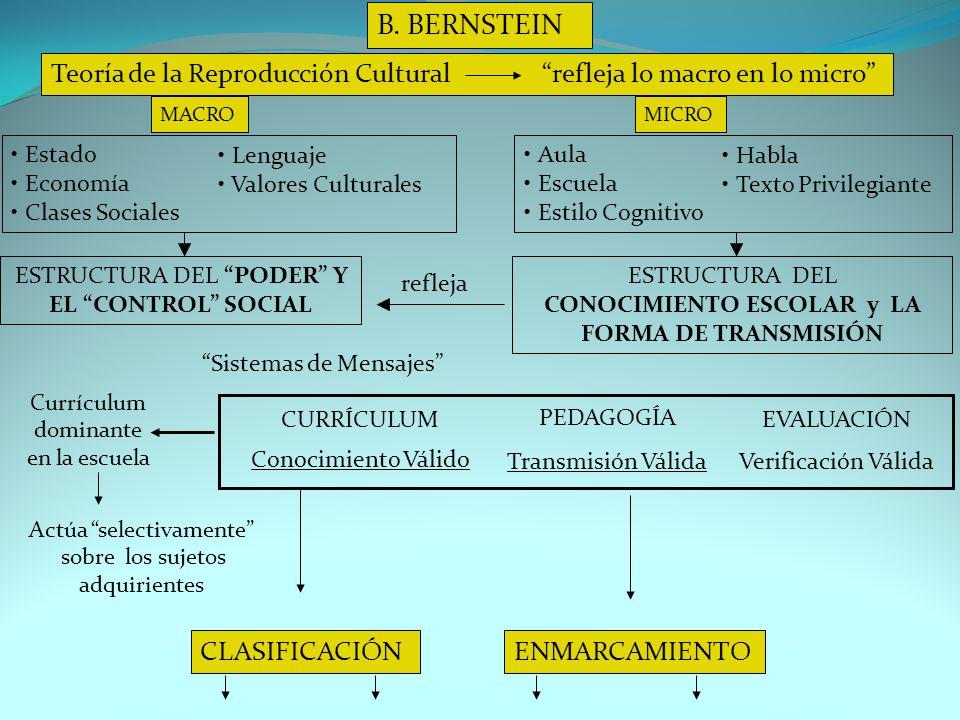 CONOCIMIENTO ESCOLAR y LA FORMA DE TRANSMISIÓN