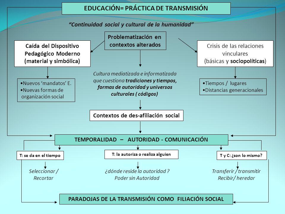 EDUCACIÓN= PRÁCTICA DE TRANSMISIÓN