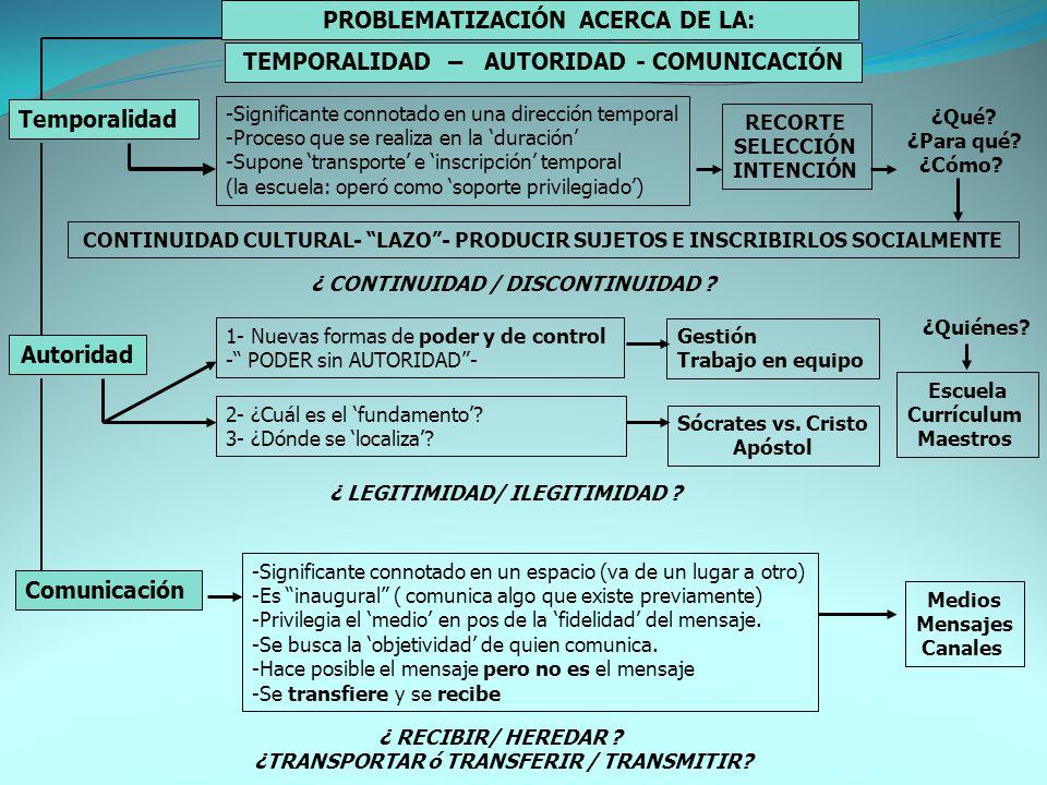 PROBLEMATIZACIÓN ACERCA DE LA: