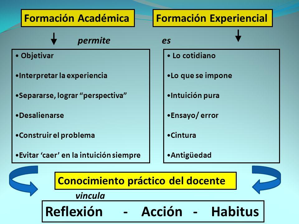Reflexión - Acción - Habitus