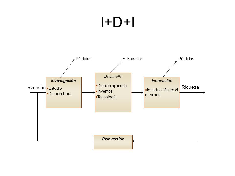 I+D+I Inversión Riqueza Pérdidas Desarrollo Investigación