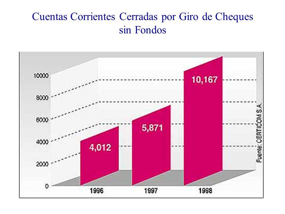 Cuentas Corrientes Cerradas por Giro de Cheques sin Fondos
