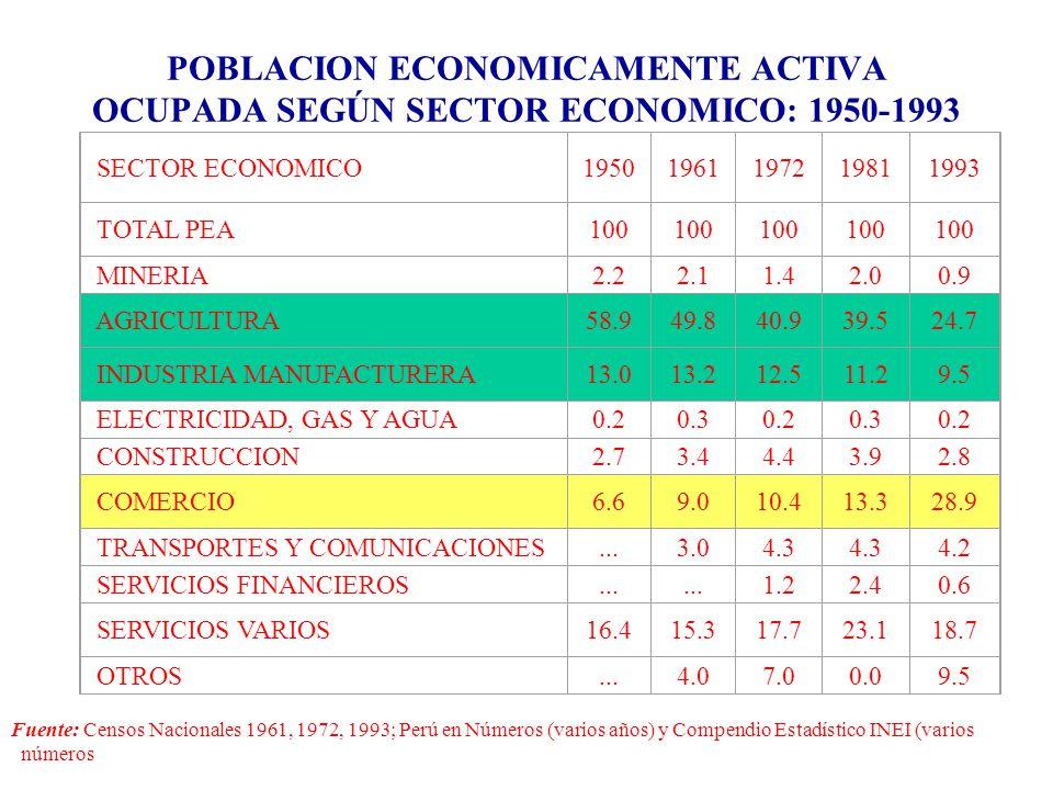 POBLACION ECONOMICAMENTE ACTIVA OCUPADA SEGÚN SECTOR ECONOMICO: 1950-1993