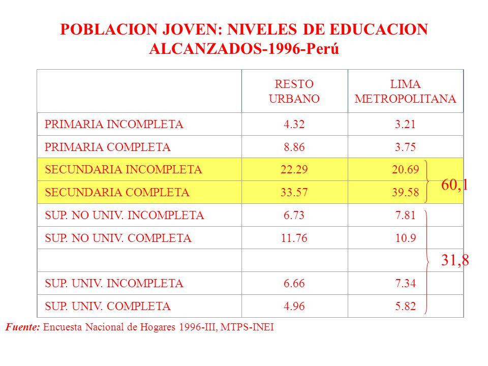 POBLACION JOVEN: NIVELES DE EDUCACION ALCANZADOS-1996-Perú