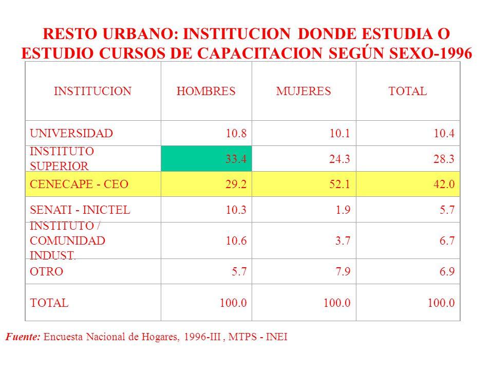 RESTO URBANO: INSTITUCION DONDE ESTUDIA O ESTUDIO CURSOS DE CAPACITACION SEGÚN SEXO-1996