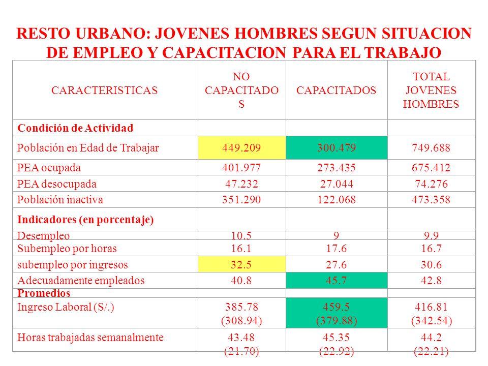RESTO URBANO: JOVENES HOMBRES SEGUN SITUACION DE EMPLEO Y CAPACITACION PARA EL TRABAJO